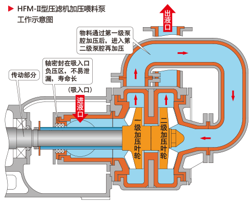 HFM-II型壓濾機加壓喂料泵工作示意圖