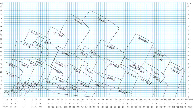 FXB-Z系列稀酸泵型譜圖