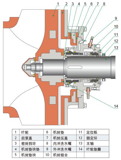 雙端面集裝式機械密封結構簡圖