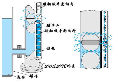 磁翻板液位计原理图