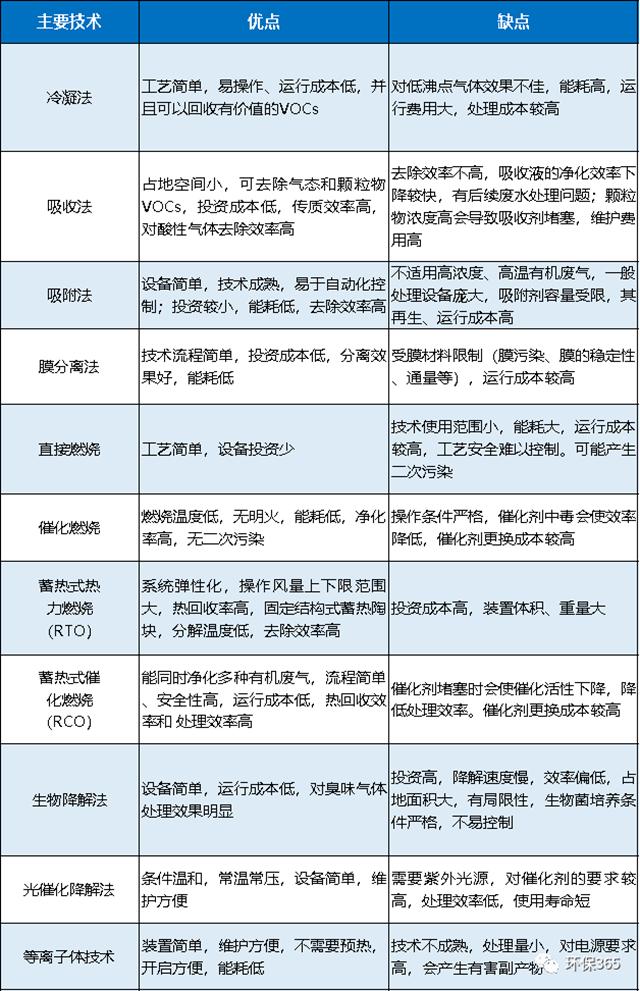 VOC和VOCs的区别是什么?常用 VOCs 治理技术及优缺点对比