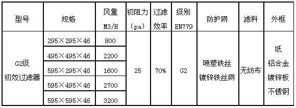 G2级初效过滤器规格尺寸参数表图片