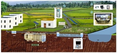 地埋式 农村废水处理设备